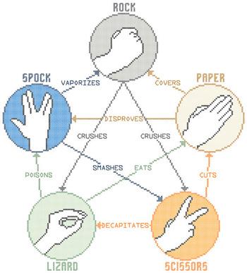Piedra, papel, tijera, lagarto, Spock.....